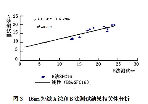 棉纤维长度的快速仪器化检测研究